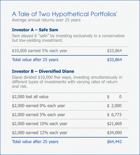 A Tale of Two Hypothetical Portfolios