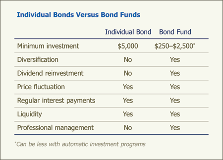 Individual Bonds Versus Bond Funds