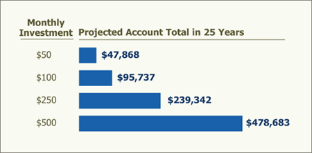 Projected Account Total in 25 Years