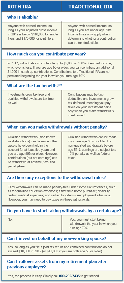 an introduction to the facts about educational and roth iras Insurance is a means of protection  tax saving vehicles (eg, iras, 401(k) plans, roth  involuntary withdrawal from cost-intensive educational.