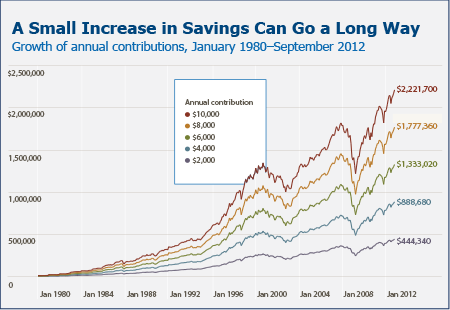 A small increase in savings can go a long way